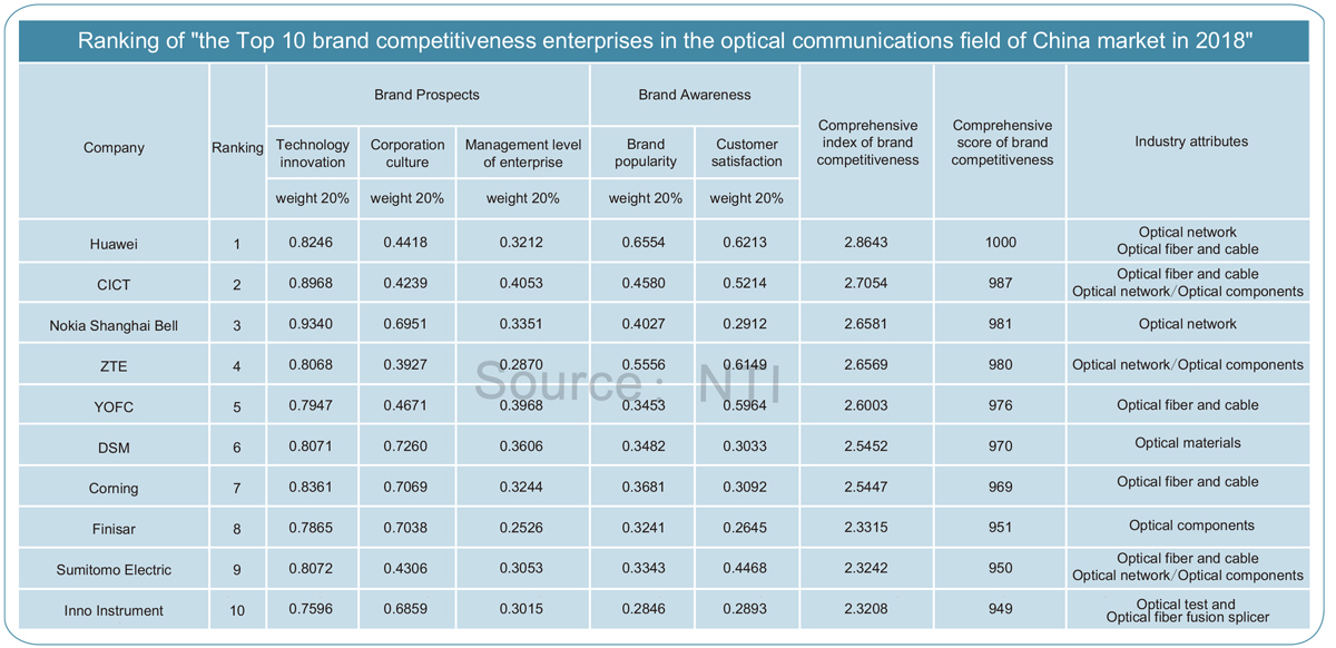 Blockbuster! 2018 The Top 10 competitiveness enterprises in the optical communications field of China & Global market Ranking Event Results Releasing