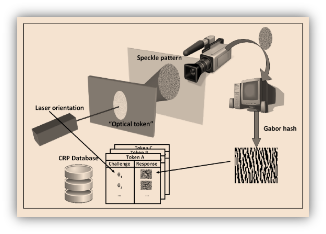 Research About Optical Physical Unclonable Functions In Camera-Photo Identification
